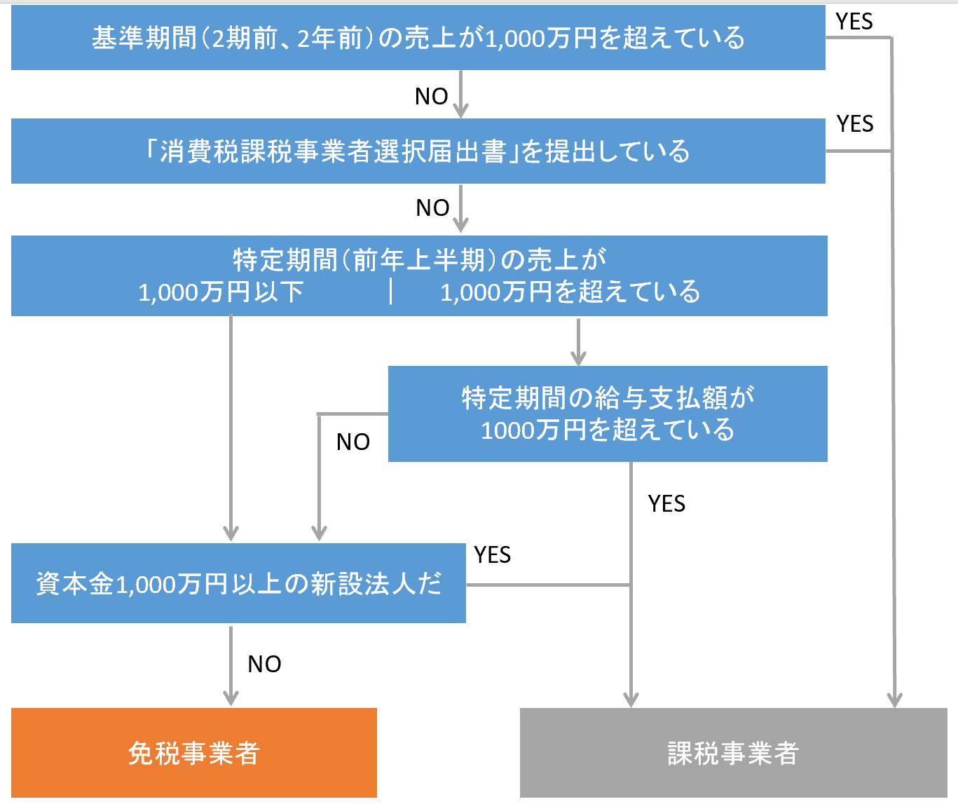 消費税の納税義務判定フローチャート